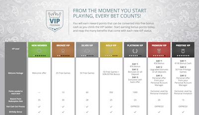 Karamba Casino VIP Program