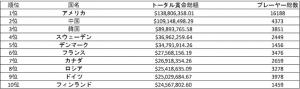 eスポーツ 国別賞金額