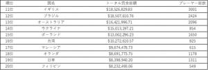 eスポーツ 国別賞金額 2