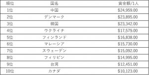 eスポーツ 個人 国別賞金額 1