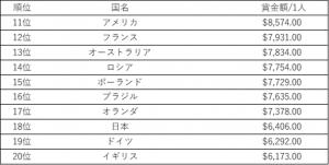 eスポーツ 個人 国別賞金額 2